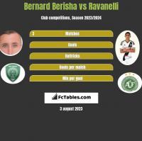 Bernard Berisha vs Ravanelli h2h player stats