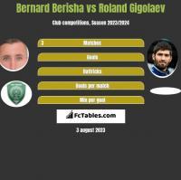 Bernard Berisha vs Roland Gigolaev h2h player stats