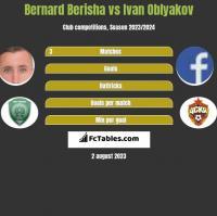 Bernard Berisha vs Ivan Oblyakov h2h player stats