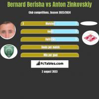 Bernard Berisha vs Anton Zinkovskiy h2h player stats