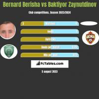 Bernard Berisha vs Baktiyor Zaynutdinov h2h player stats