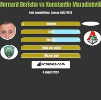 Bernard Berisha vs Konstantin Maradishvili h2h player stats