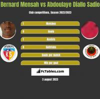 Bernard Mensah vs Abdoulaye Diallo Sadio h2h player stats