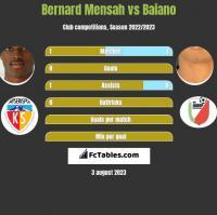 Bernard Mensah vs Baiano h2h player stats