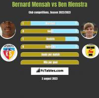 Bernard Mensah vs Ben Rienstra h2h player stats