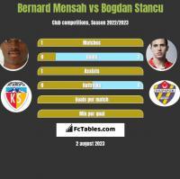 Bernard Mensah vs Bogdan Stancu h2h player stats