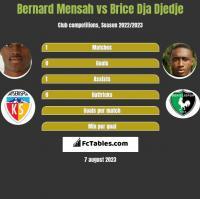Bernard Mensah vs Brice Dja Djedje h2h player stats