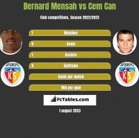 Bernard Mensah vs Cem Can h2h player stats