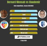 Bernard Mensah vs Claudemir h2h player stats