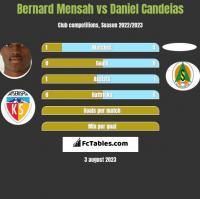 Bernard Mensah vs Daniel Candeias h2h player stats