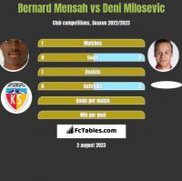 Bernard Mensah vs Deni Milosevic h2h player stats