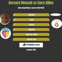 Bernard Mensah vs Emre Kilinc h2h player stats