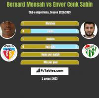 Bernard Mensah vs Enver Cenk Sahin h2h player stats