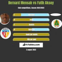 Bernard Mensah vs Fatih Aksoy h2h player stats