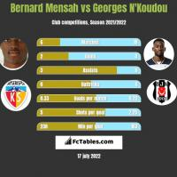 Bernard Mensah vs Georges N'Koudou h2h player stats