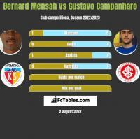 Bernard Mensah vs Gustavo Campanharo h2h player stats