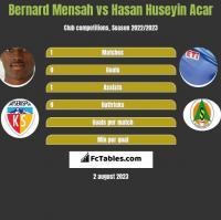 Bernard Mensah vs Hasan Huseyin Acar h2h player stats