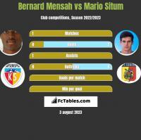 Bernard Mensah vs Mario Situm h2h player stats