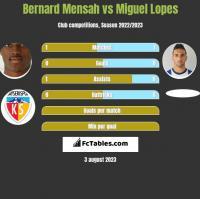 Bernard Mensah vs Miguel Lopes h2h player stats