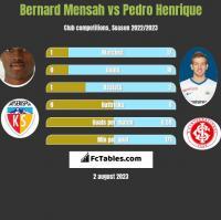 Bernard Mensah vs Pedro Henrique h2h player stats