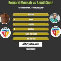 Bernard Mensah vs Samil Cinaz h2h player stats