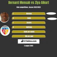 Bernard Mensah vs Ziya Alkurt h2h player stats