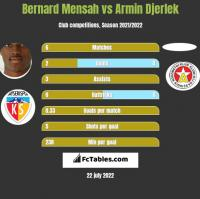 Bernard Mensah vs Armin Djerlek h2h player stats