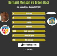 Bernard Mensah vs Erdon Daci h2h player stats