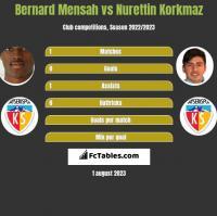 Bernard Mensah vs Nurettin Korkmaz h2h player stats