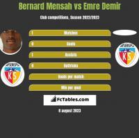 Bernard Mensah vs Emre Demir h2h player stats