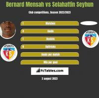Bernard Mensah vs Selahattin Seyhun h2h player stats