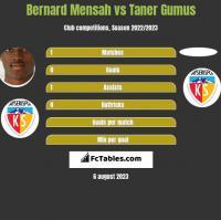 Bernard Mensah vs Taner Gumus h2h player stats
