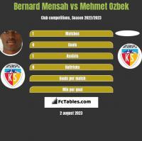 Bernard Mensah vs Mehmet Ozbek h2h player stats