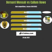 Bernard Mensah vs Callum Howe h2h player stats