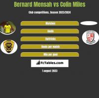 Bernard Mensah vs Colin Miles h2h player stats