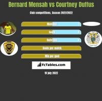 Bernard Mensah vs Courtney Duffus h2h player stats