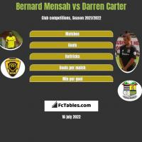Bernard Mensah vs Darren Carter h2h player stats