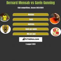 Bernard Mensah vs Gavin Gunning h2h player stats