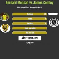 Bernard Mensah vs James Comley h2h player stats