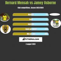 Bernard Mensah vs Jamey Osborne h2h player stats