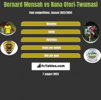 Bernard Mensah vs Nana Ofori-Twumasi h2h player stats