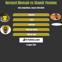Bernard Mensah vs Shamir Fenelon h2h player stats