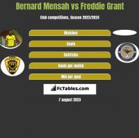 Bernard Mensah vs Freddie Grant h2h player stats