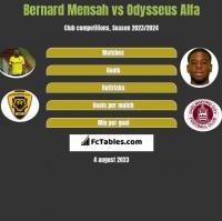 Bernard Mensah vs Odysseus Alfa h2h player stats