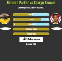 Bernard Parker vs Kearyn Baccus h2h player stats