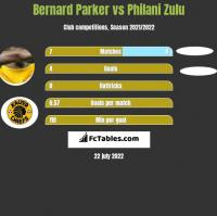 Bernard Parker vs Philani Zulu h2h player stats