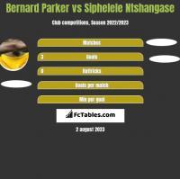 Bernard Parker vs Siphelele Ntshangase h2h player stats