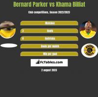 Bernard Parker vs Khama Billiat h2h player stats