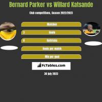 Bernard Parker vs Willard Katsande h2h player stats