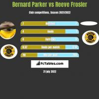 Bernard Parker vs Reeve Frosler h2h player stats